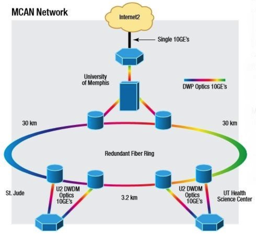 mcan-network